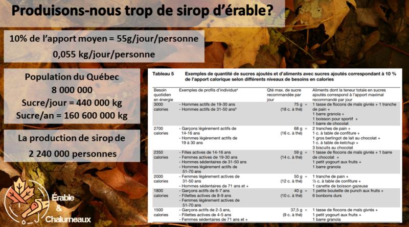 Est-ce qu'on produit trop de sirop d'érable au Québec?