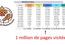 Nouvelle 1M pages visitées